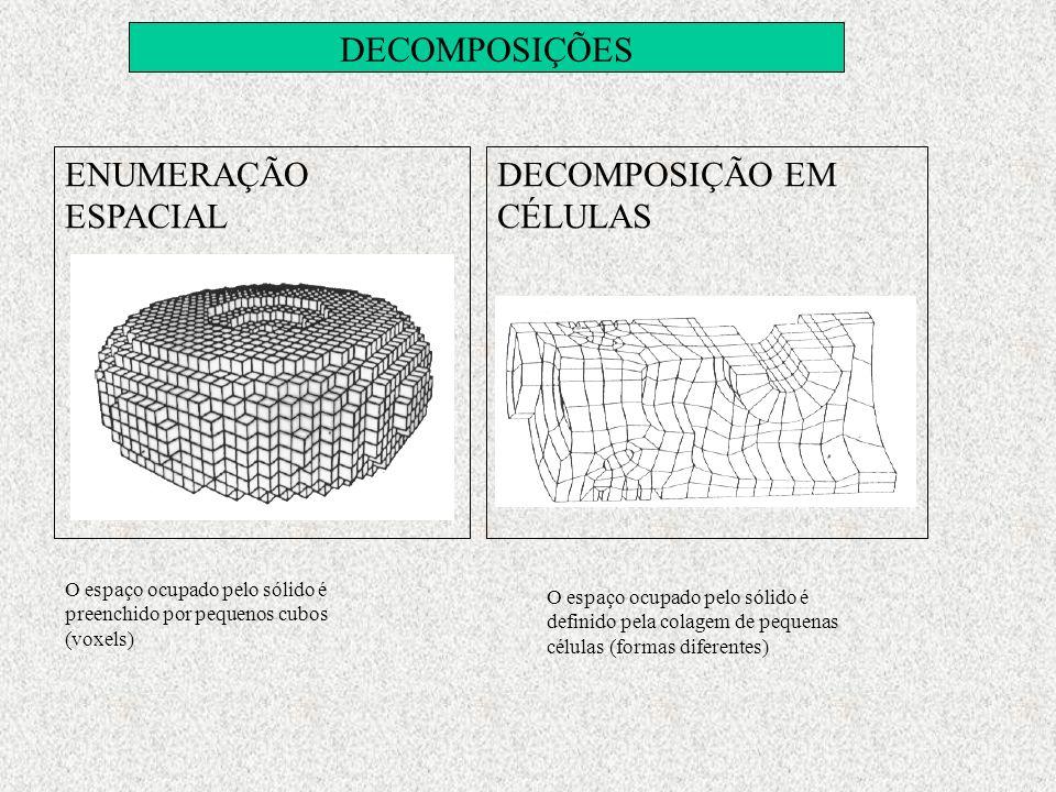 DECOMPOSIÇÕES ENUMERAÇÃO ESPACIAL DECOMPOSIÇÃO EM CÉLULAS O espaço ocupado pelo sólido é preenchido por pequenos cubos (voxels) O espaço ocupado pelo