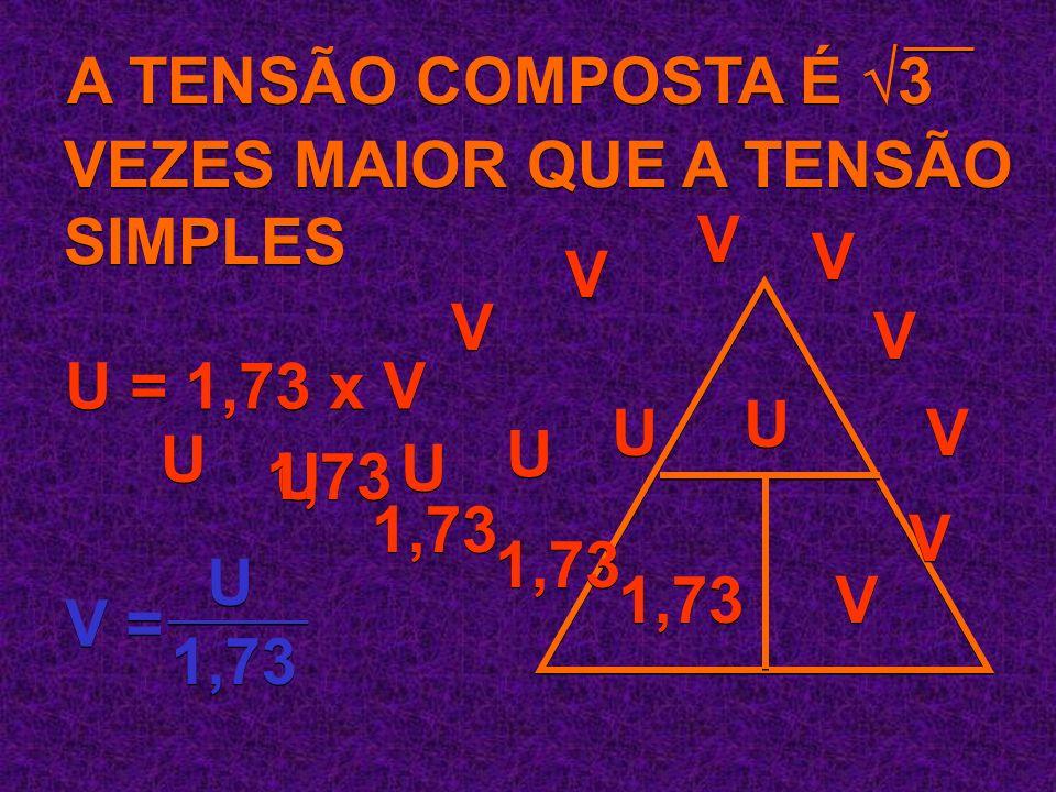 ENTRE FASE E NEUTRO (V fn ) TENSÃO SIMPLES TENSÃO SIMPLES ENTRE FASE E FASE (V ff ) ENTRE FASE E FASE (V ff ) TENSÃO COMPOSTA TENSÃO COMPOSTA