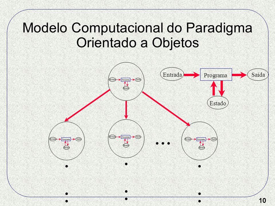 10 Modelo Computacional do Paradigma Orientado a Objetos Entrada Programa Saída Estado..................... Estado Entrada Programa Saída Estado Entra