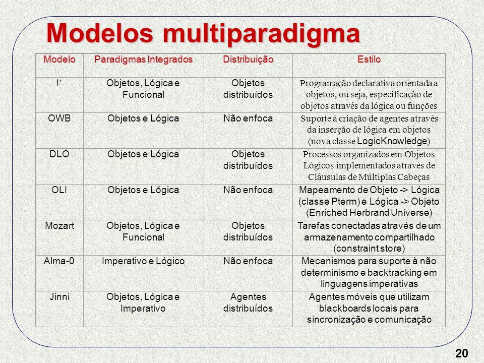 20Modelo Paradigmas Integrados DistribuiçãoEstilo I+ I+ Objetos, Lógica e Funcional Objetos distribuídos Programação declarativa orientada a objetos,