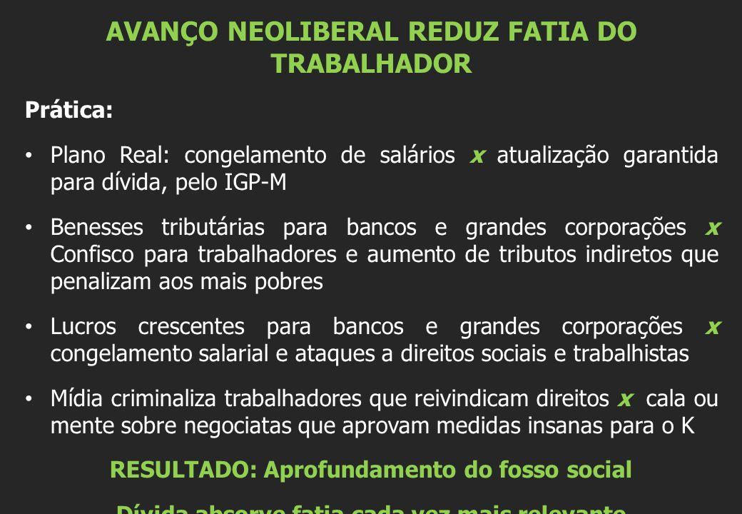 AVANÇO NEOLIBERAL REDUZ FATIA DO TRABALHADOR Prática: Plano Real: congelamento de salários x atualização garantida para dívida, pelo IGP-M Benesses tr