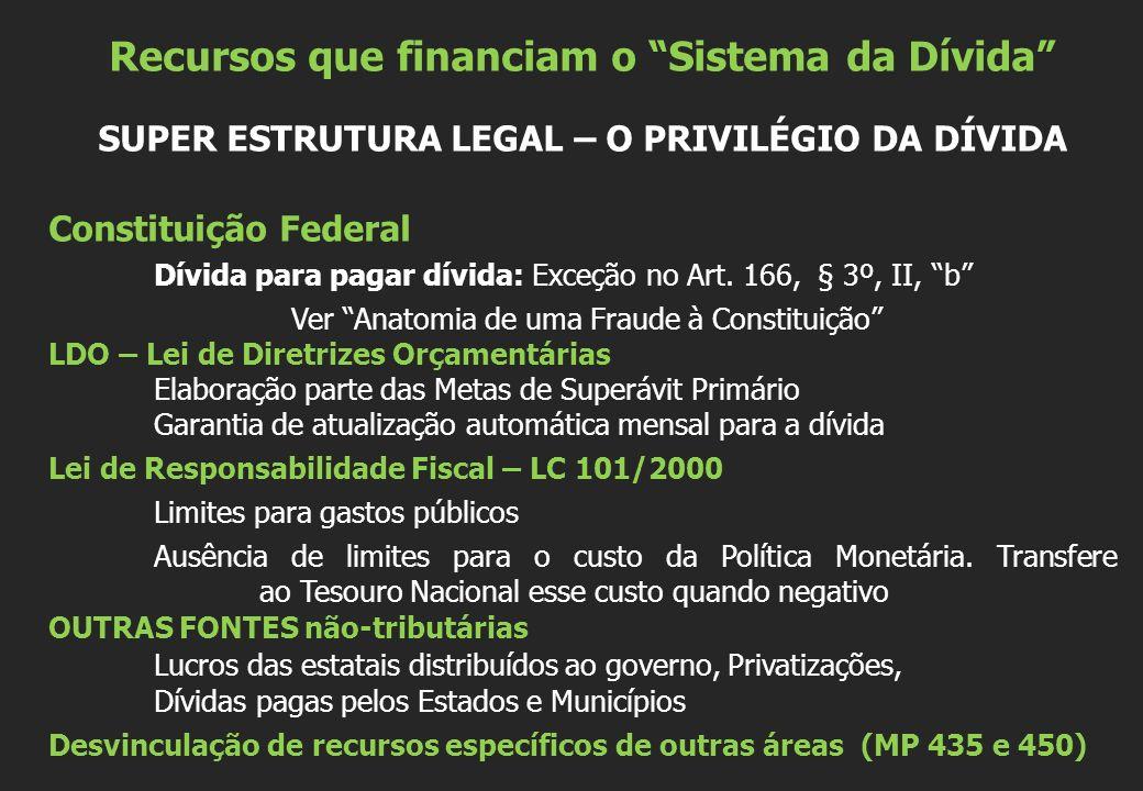 Recursos que financiam o Sistema da Dívida SUPER ESTRUTURA LEGAL – O PRIVILÉGIO DA DÍVIDA Constituição Federal Dívida para pagar dívida: Exceção no Ar