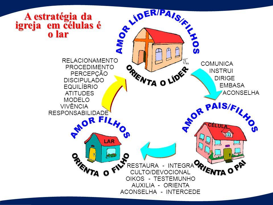 A estratégia da igreja em células é o lar COMUNICA INSTRUI DIRIGE EMBASA ACONSELHA RESTAURA - INTEGRA CULTO/DEVOCIONAL OIKOS - TESTEMUNHO AUXILIA - ORIENTA ACONSELHA - INTERCEDE RELACIONAMENTO PROCEDIMENTO PERCEPÇÃO DISCIPULADO EQUILÍBRIO ATITUDES MODELO VIVÊNCIA RESPONSABILIDADE