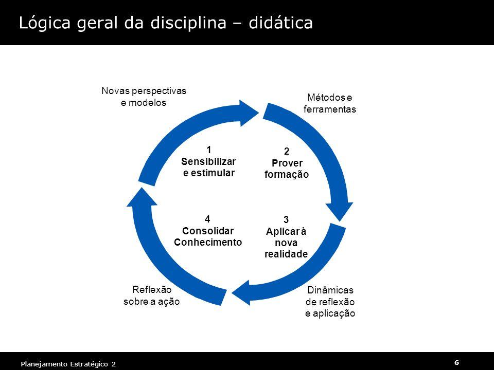 Planejamento Estratégico 2 6 Lógica geral da disciplina – didática 1 Sensibilizar e estimular Novas perspectivas e modelos 2 Prover formação Métodos e ferramentas 3 Aplicar à nova realidade Dinâmicas de reflexão e aplicação 4 Consolidar Conhecimento Reflexão sobre a ação