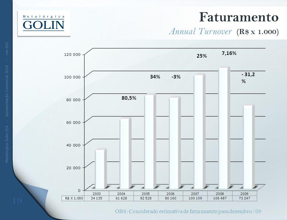 OBS: Considerado estimativa de faturamento para dezembro / 09 Faturamento Annual Turnover (R$ x 1.000) 19