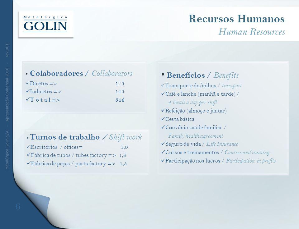 Recursos Humanos Human Resources Turnos de trabalho / Shift work Escritórios / offices= 1,0 Fábrica de tubos / tubes factory => 1,8 Fábrica de peças /