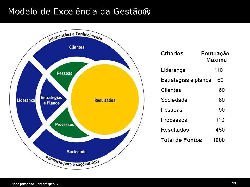 11 Planejamento Estratégico 2 Modelo de Excelência da Gestão® Critérios Pontuação Máxima Liderança 110 Estratégias e planos 60 Clientes 60 Sociedade 6