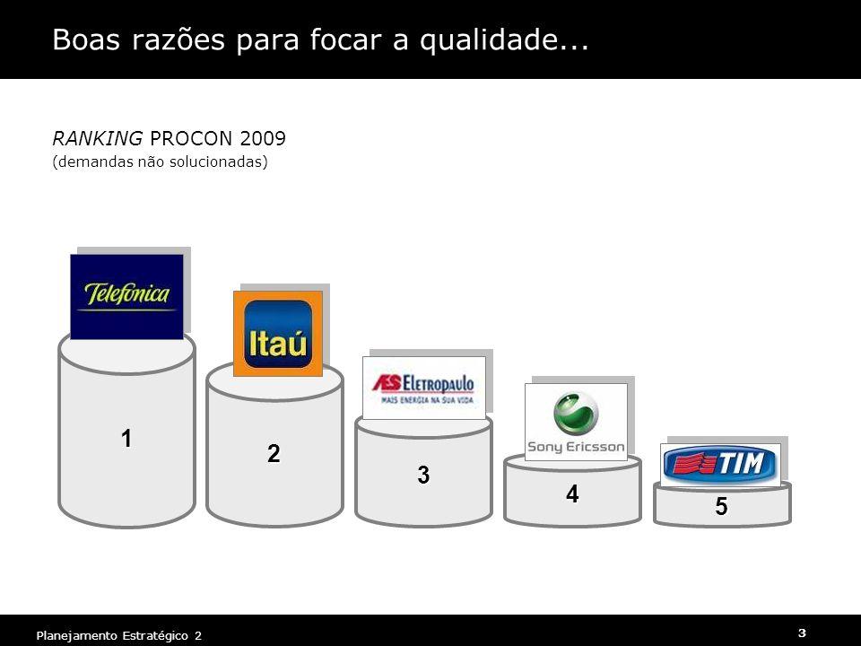 3 Planejamento Estratégico 2 2 3 Boas razões para focar a qualidade... RANKING PROCON 2009 (demandas não solucionadas) 1 4 5