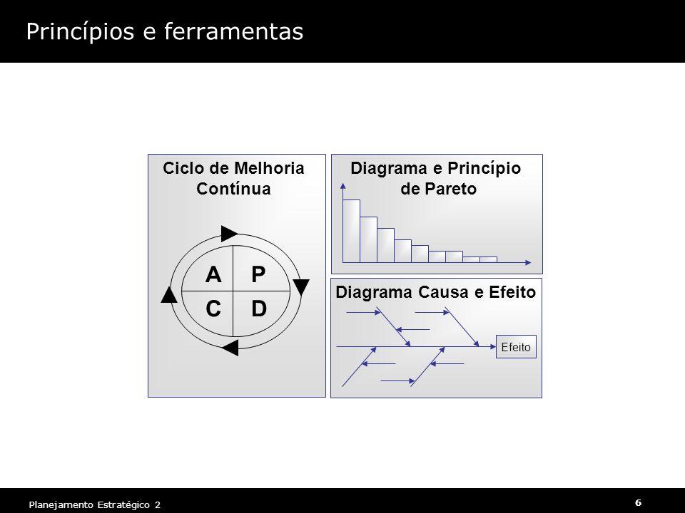 6 Planejamento Estratégico 2 Princípios e ferramentas Diagrama Causa e Efeito Efeito Diagrama e Princípio de Pareto P DC A Ciclo de Melhoria Contínua