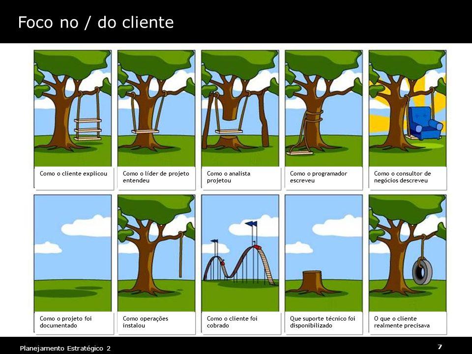 7 Planejamento Estratégico 2 Foco no / do cliente Como o cliente explicouComo o líder de projeto entendeu Como o analista projetou Como o programador