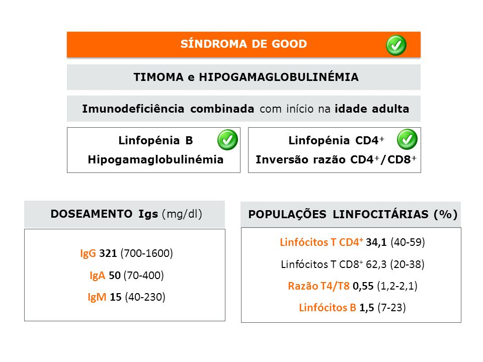 SÍNDROMA DE GOOD TIMOMA e HIPOGAMAGLOBULINÉMIA Imunodeficiência combinada com início na idade adulta Linfopénia B Hipogamaglobulinémia Linfopénia CD4