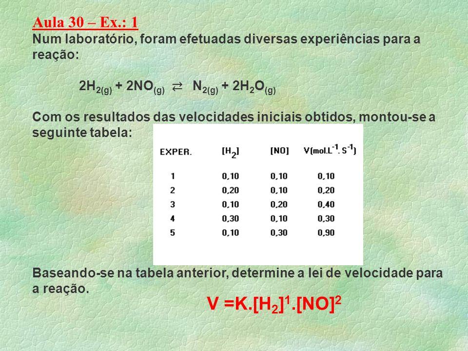 Ex.2- As curvas desenhadas no gráfico a seguir representam a variação da velocidade de uma reação monomolecular em função da concentração do reagente.