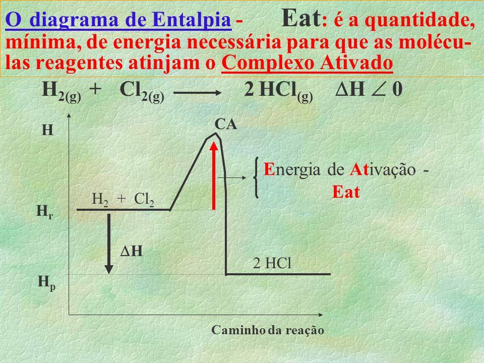O Complexo Ativado (C.A.) HHHH Cl + HHHH H Cl Moléculas reagentes se chocando Complexo Ativado Produtos Muito energético e instável nova ligação se fo