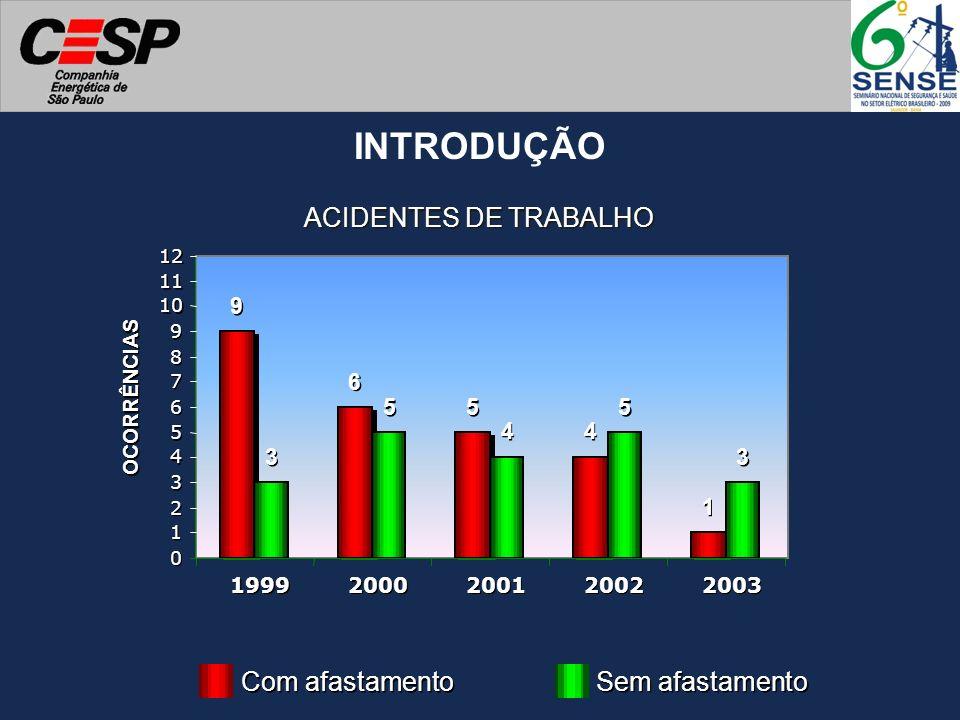 ACIDENTES DE TRABALHO 9 9 6 6 5 5 4 4 1 1 3 3 5 5 4 4 5 5 3 3 0 0 1 1 2 2 3 3 4 4 5 5 6 6 7 7 8 8 9 9 10 11 12 1999 2000 2001 2002 2003 OCORRÊNCIAS Co
