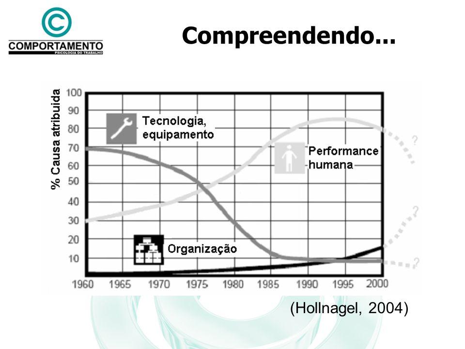 Compreendendo... (Hollnagel, 2004)