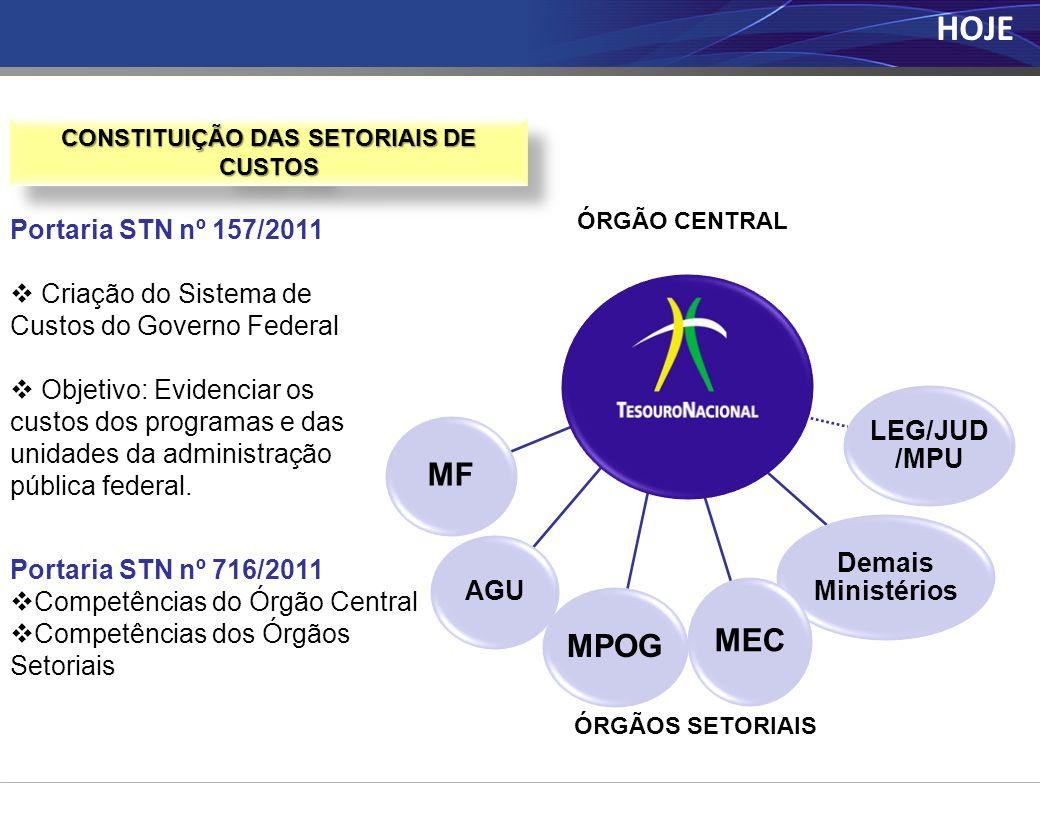 ETAPAS SIC VALIDADO MARCA CONSTITUIÇÃO DA SETORIAL DE CUSTOS CAPACITAÇÃO BÁSICA RELATÓRIOS MENSAIS CONSISTÊNCIA DOS DADOS FASESIC METODOLOGIA DO TRABALHO TREINAMENTO AVANÇADO OBJETO DE CUSTOS INDICADORES REFINAMENTO METODOLÓGICO O PROCESSO EVOLUTIVO
