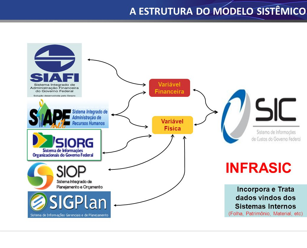 Variável Financeira Variável Física A ESTRUTURA DO MODELO SISTÊMICO Incorpora e Trata dados vindos dos Sistemas Internos (Folha, Patrimônio, Material, etc) INFRASIC