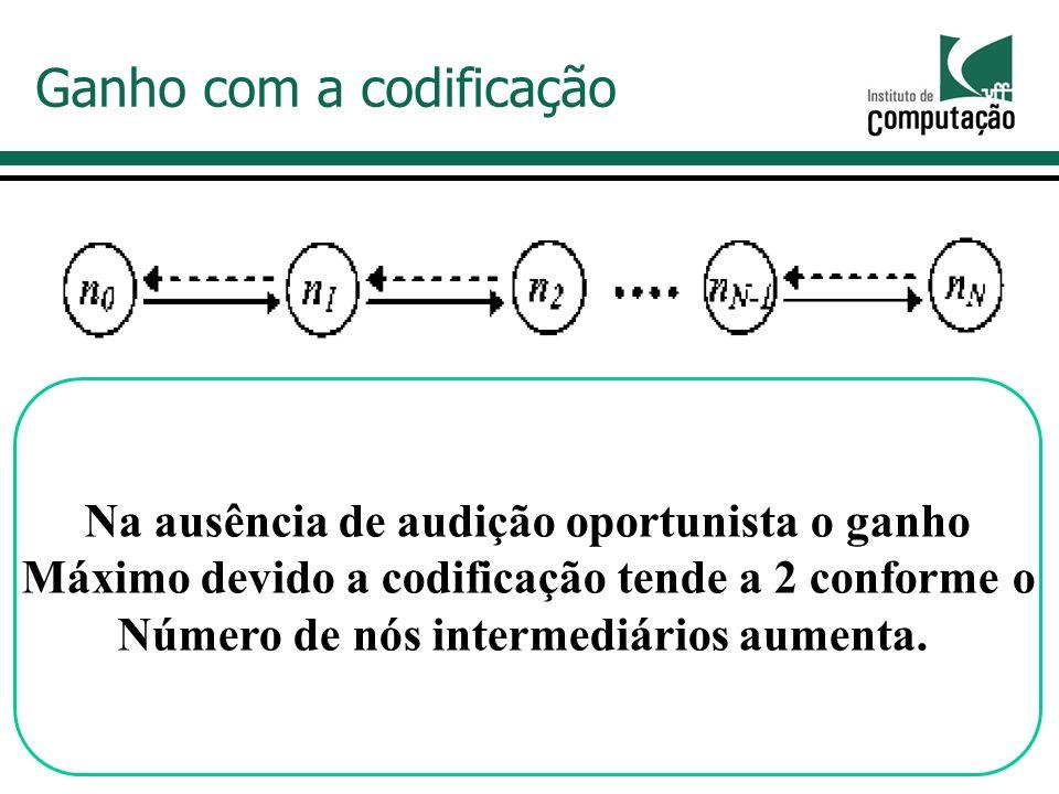 Na ausência de audição oportunista o ganho Máximo devido a codificação tende a 2 conforme o Número de nós intermediários aumenta.