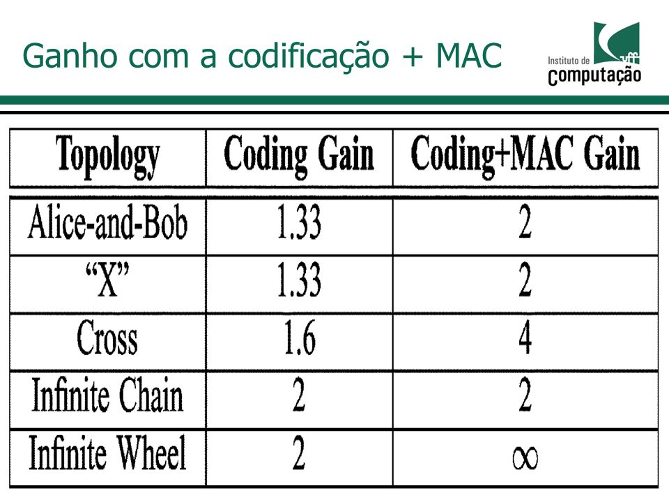 Ganho com a codificação + MAC