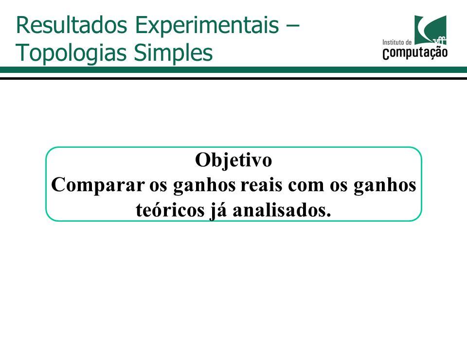 Resultados Experimentais – Topologias Simples Objetivo Comparar os ganhos reais com os ganhos teóricos já analisados.