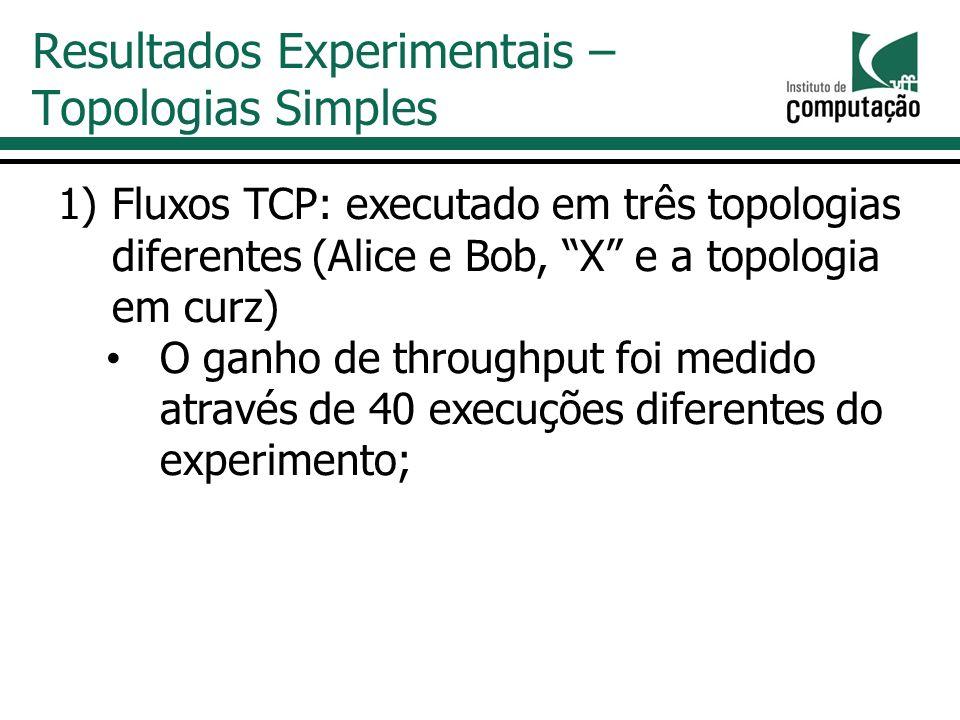 1)Fluxos TCP: executado em três topologias diferentes (Alice e Bob, X e a topologia em curz) O ganho de throughput foi medido através de 40 execuções diferentes do experimento; Resultados Experimentais – Topologias Simples