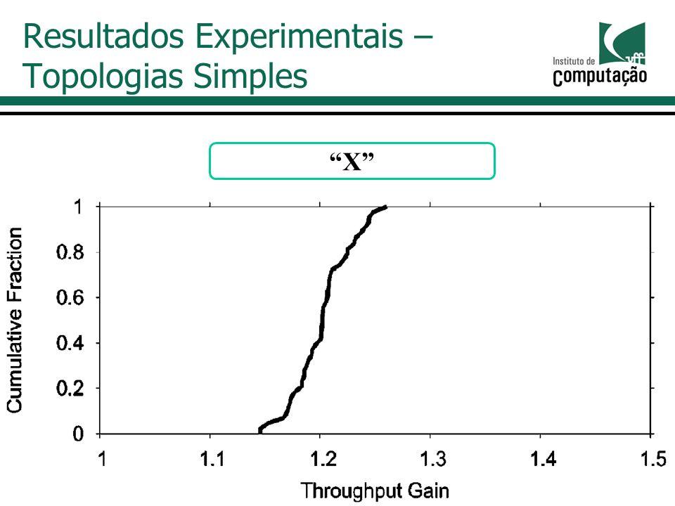 Resultados Experimentais – Topologias Simples X