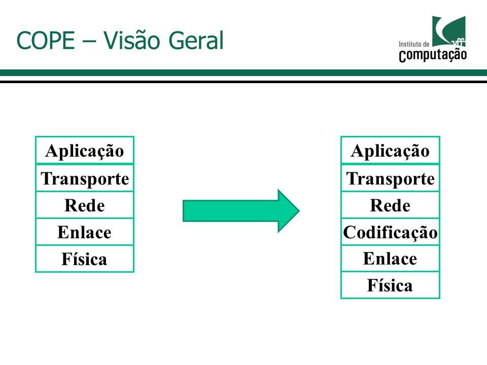 COPE – Visão Geral Aplicação Transporte Rede Enlace Física Aplicação Transporte Rede Enlace Física Codificação