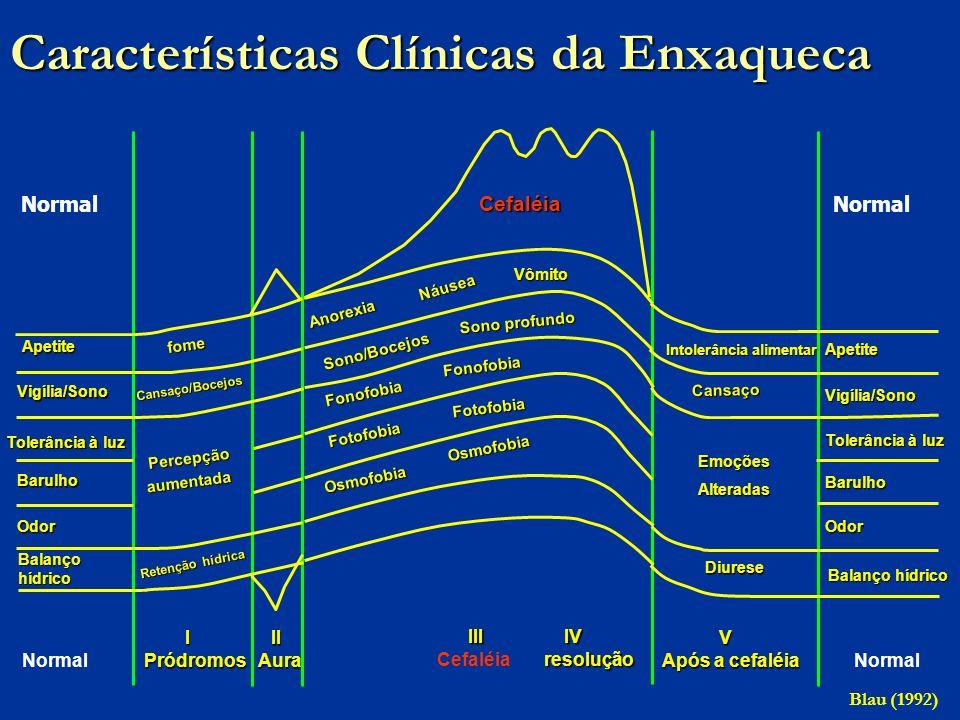 Características Clínicas da Enxaqueca Anorexia Fonofobia Fonofobia Fonofobia Fotofobia Fotofobia Osmofobia Osmofobia Cefaléia III IV resolução III IV