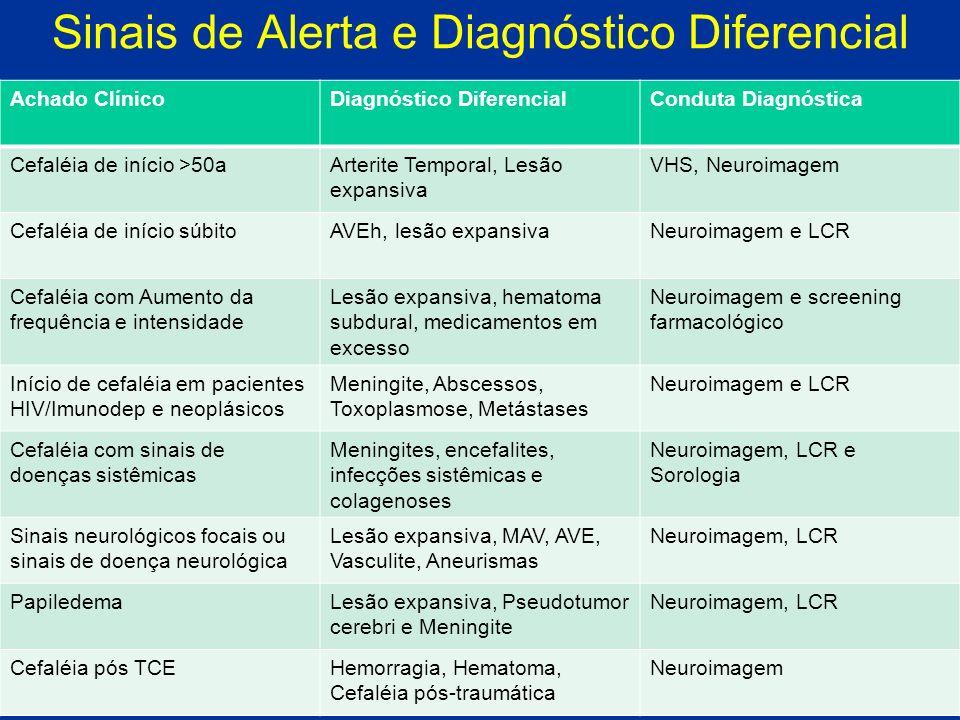 Sinais de Alerta e Diagnóstico Diferencial Achado ClínicoDiagnóstico DiferencialConduta Diagnóstica Cefaléia de início >50aArterite Temporal, Lesão ex