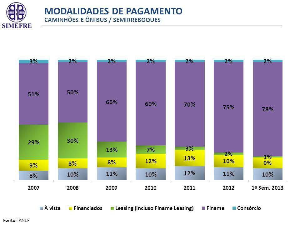 MODALIDADES DE PAGAMENTO CAMINHÕES E ÔNIBUS / SEMIRREBOQUES Fonte: ANEF