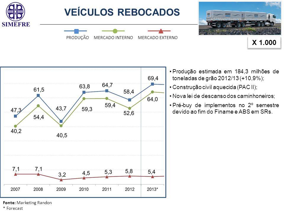 VEÍCULOS REBOCADOS X 1.000 PRODUÇÃOMERCADO INTERNOMERCADO EXTERNO -0,7% Fonte: Marketing Randon * Forecast Safra Record 2013/14: 196,65 milhões de toneladas de grãos (+5,3%); Produção de cana-de-açúcar brasileira deverá totalizar 653,81 milhões de toneladas em 2013/14 (+11%); Incentivos (FINAME/PSI) BNDES-disponibilidade de recursos; Copa do Mundo 2014; Jogos Olímpicos em 2016 no Brasil.