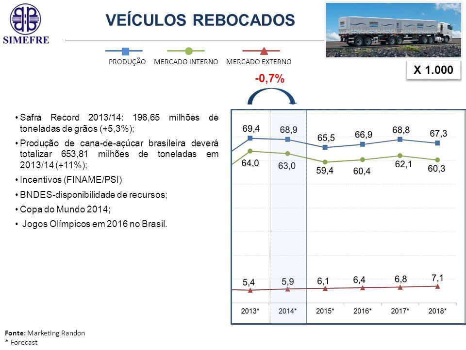 VEÍCULOS REBOCADOS X 1.000 PRODUÇÃOMERCADO INTERNOMERCADO EXTERNO -0,7% Fonte: Marketing Randon * Forecast Safra Record 2013/14: 196,65 milhões de ton
