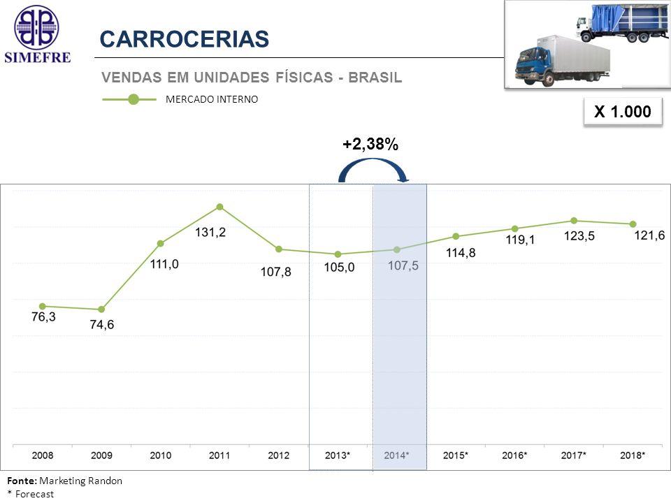 VENDAS EM UNIDADES FÍSICAS - BRASIL CARROCERIAS X 1.000 MERCADO INTERNO +2,38% Fonte: Marketing Randon * Forecast