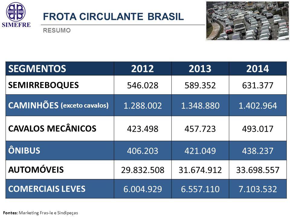 Fontes: Marketing Fras-le e Sindipeças FROTA CIRCULANTE BRASIL RESUMO SEGMENTOS201220132014 SEMIRREBOQUES546.028589.352631.377 CAMINHÕES (exceto caval