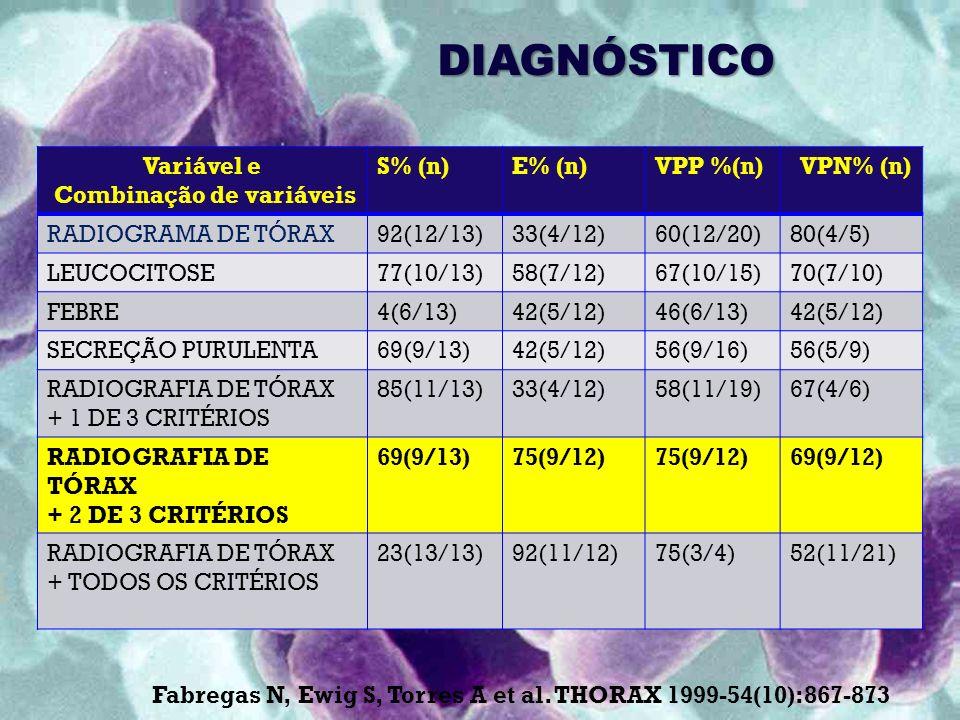 DIAGNÓSTICO Variável e Combinação de variáveis S% (n)E% (n)VPP %(n) VPN% (n) RADIOGRAMA DE TÓRAX92(12/13)33(4/12)60(12/20)80(4/5) LEUCOCITOSE77(10/13)58(7/12)67(10/15)70(7/10) FEBRE4(6/13)42(5/12)46(6/13)42(5/12) SECREÇÃO PURULENTA69(9/13)42(5/12)56(9/16)56(5/9) RADIOGRAFIA DE TÓRAX + 1 DE 3 CRITÉRIOS 85(11/13)33(4/12)58(11/19)67(4/6) RADIOGRAFIA DE TÓRAX + 2 DE 3 CRITÉRIOS 69(9/13)75(9/12) 69(9/12) RADIOGRAFIA DE TÓRAX + TODOS OS CRITÉRIOS 23(13/13)92(11/12)75(3/4)52(11/21) Fabregas N, Ewig S, Torres A et al.