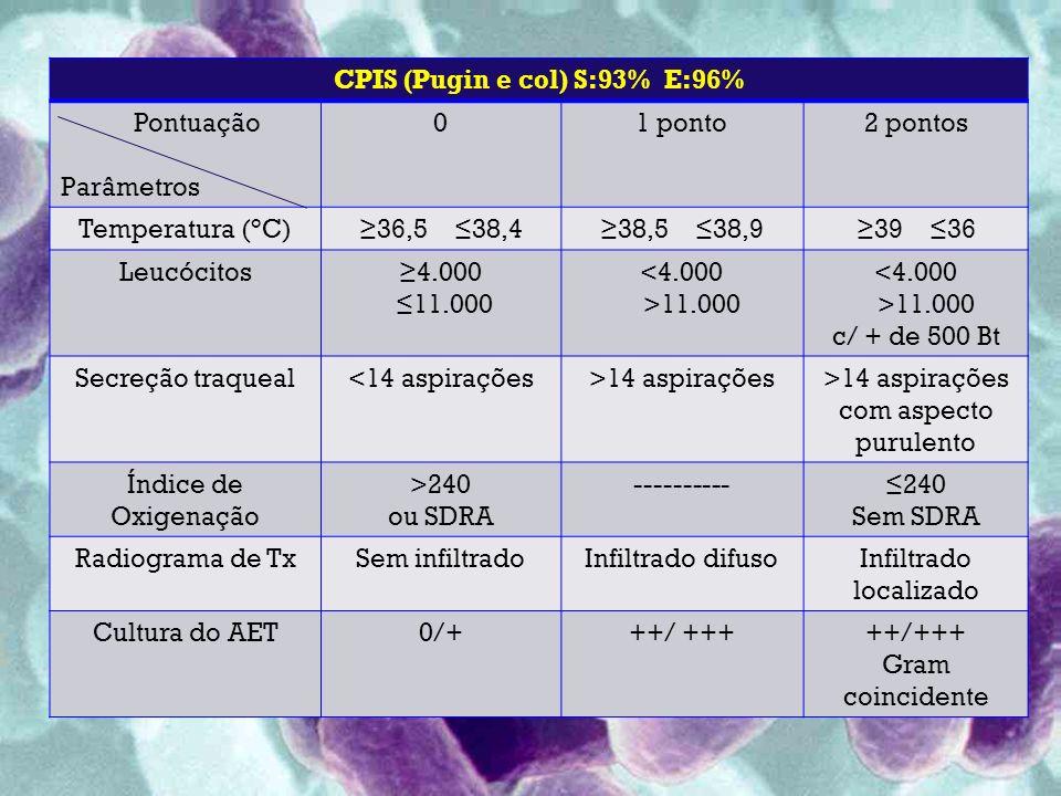 CPIS (Pugin e col) S:93% E:96% Pontuação Parâmetros 01 ponto2 pontos Temperatura (°C)36,5 38,438,5 38,939 36 Leucócitos4.000 11.000 <4.000 >11.000 <4.000 >11.000 c/ + de 500 Bt Secreção traqueal<14 aspirações>14 aspirações>14 aspirações com aspecto purulento Índice de Oxigenação >240 ou SDRA ----------240 Sem SDRA Radiograma de TxSem infiltradoInfiltrado difusoInfiltrado localizado Cultura do AET0/+++/ +++ Gram coincidente