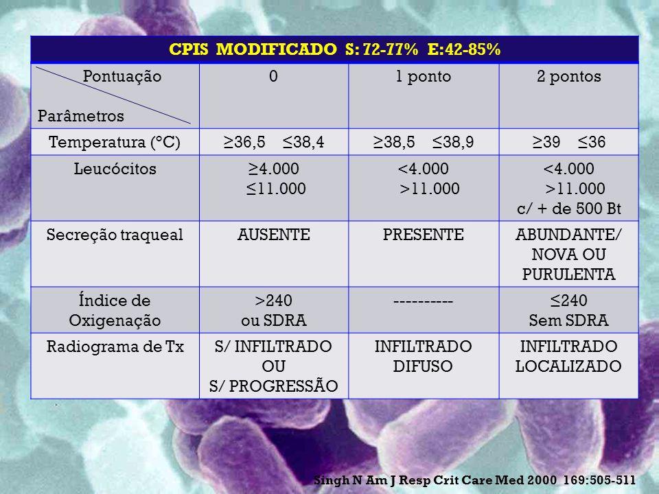 CPIS MODIFICADO S: 72-77% E:42-85% Pontuação Parâmetros 01 ponto2 pontos Temperatura (°C)36,5 38,438,5 38,939 36 Leucócitos4.000 11.000 <4.000 >11.000