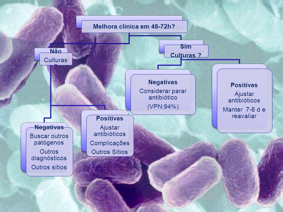 Melhora clínica em 48-72h? Não Culturas ? Negativas Buscar outros patógenos Outros diagnósticos Outros sítios Positivas Ajustar antibióticos Complicaç