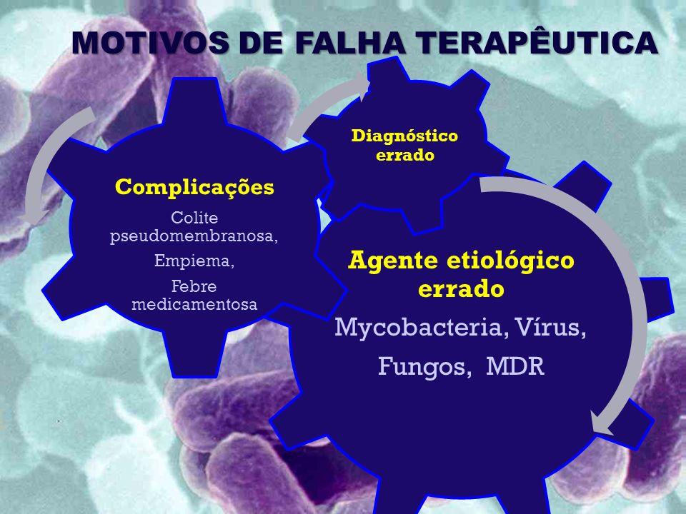 MOTIVOS DE FALHA TERAPÊUTICA Agente etiológico errado Mycobacteria, Vírus, Fungos, MDR Complicações Colite pseudomembranosa, Empiema, Febre medicamentosa Diagnóstico errado