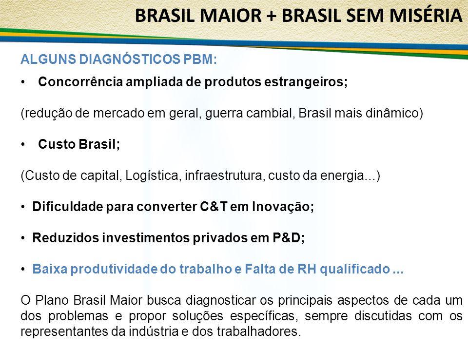 ALGUNS DIAGNÓSTICOS PBM: BRASIL MAIOR + BRASIL SEM MISÉRIA Concorrência ampliada de produtos estrangeiros; (redução de mercado em geral, guerra cambia