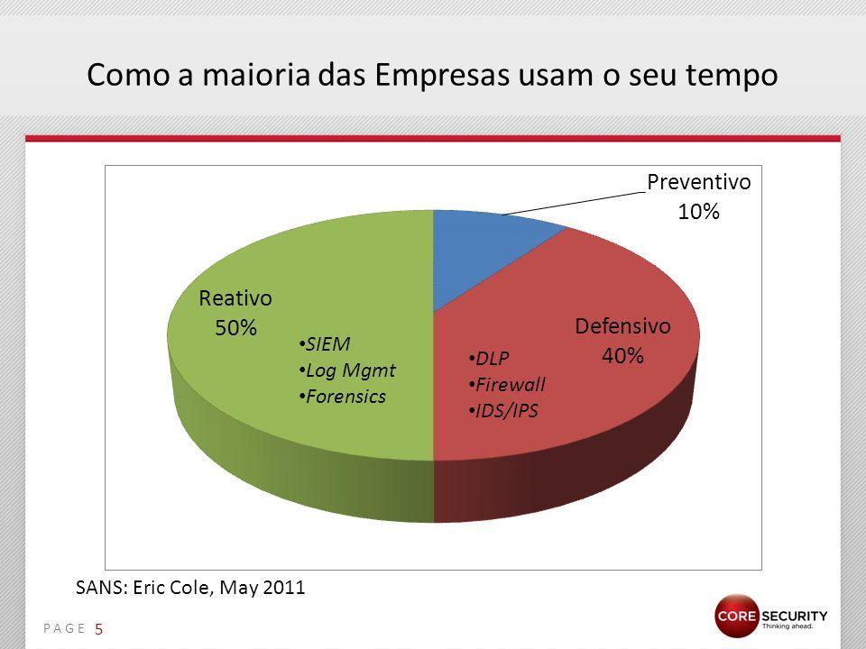PAGE Como a maioria das Empresas usam o seu tempo SANS: Eric Cole, May 2011 SIEM Log Mgmt Forensics DLP Firewall IDS/IPS 5