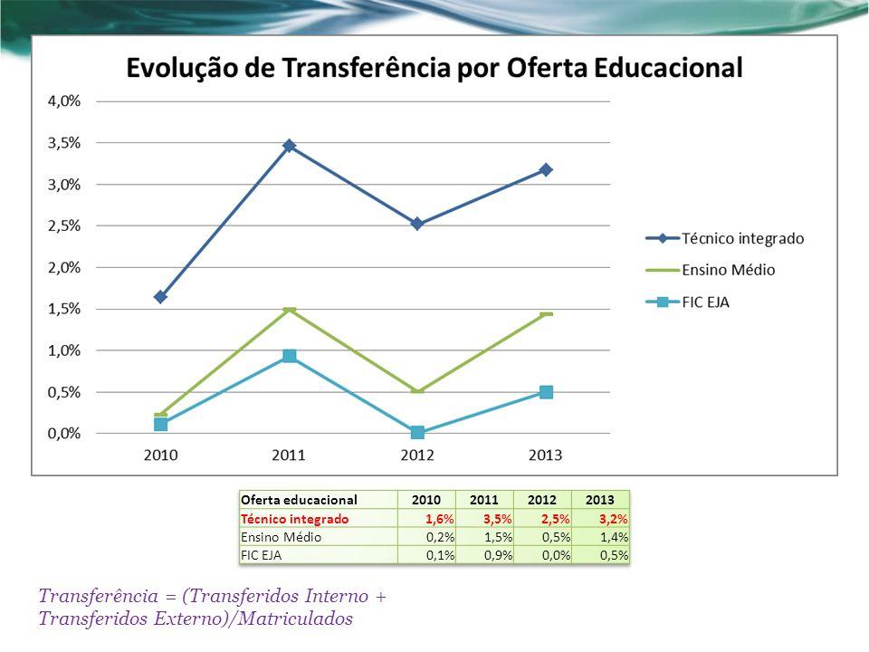 Transferência = (Transferidos Interno + Transferidos Externo)/Matriculados