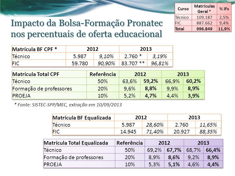 Impacto da Bolsa-Formação Pronatec nos percentuais de oferta educacional * Fonte: SISTEC-SPP/MEC, extração em 10/09/2013