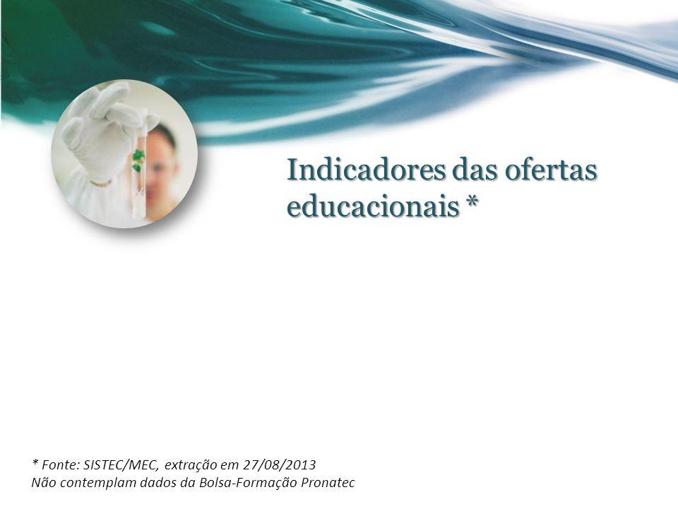Indicadores das ofertas educacionais * * Fonte: SISTEC/MEC, extração em 27/08/2013 Não contemplam dados da Bolsa-Formação Pronatec