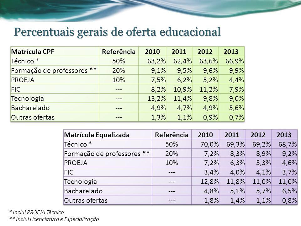 Percentuais gerais de oferta educacional * Inclui PROEJA Técnico ** Inclui Licenciatura e Especialização