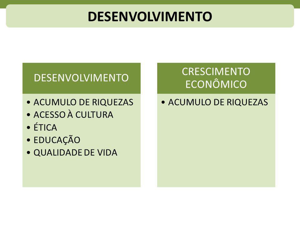 DESENVOLVIMENTO ACUMULO DE RIQUEZAS ACESSO À CULTURA ÉTICA EDUCAÇÃO QUALIDADE DE VIDA CRESCIMENTO ECONÔMICO ACUMULO DE RIQUEZAS