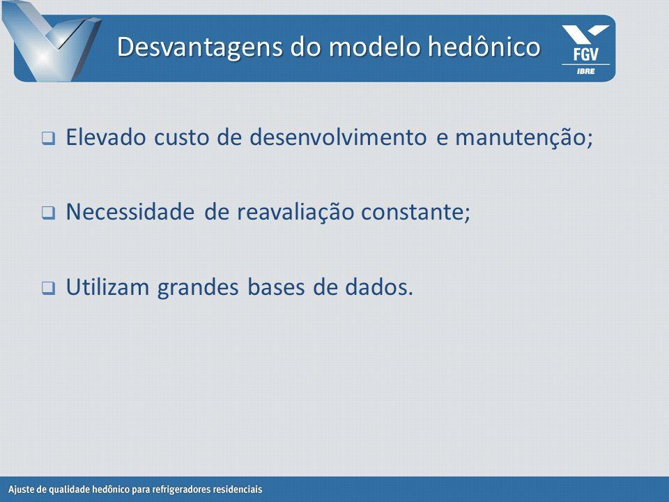Desvantagens do modelo hedônico Elevado custo de desenvolvimento e manutenção; Necessidade de reavaliação constante; Utilizam grandes bases de dados.