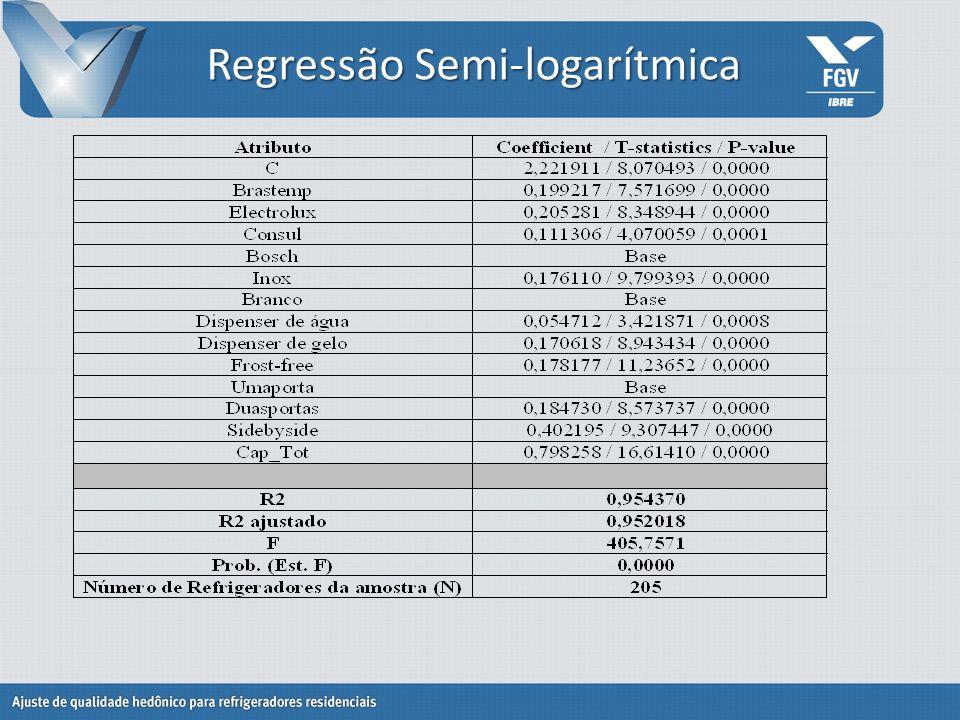 Regressão Linear VariableCoefficientStd.Errort-StatisticProb.