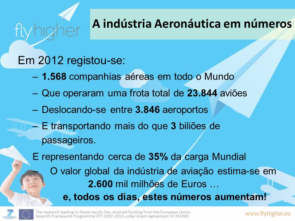 www.flyhigher.eu A indústria Aeronáutica em números Em 2012 registou-se: –1.568 companhias aéreas em todo o Mundo –Que operaram uma frota total de 23.