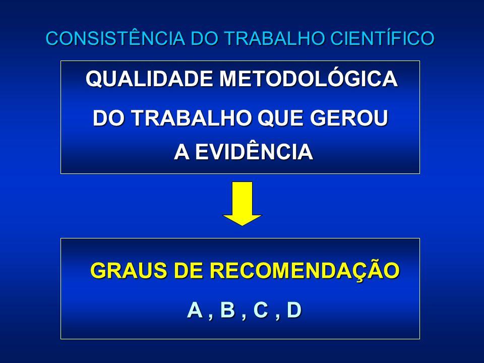 CONSISTÊNCIA DO TRABALHO CIENTÍFICO QUALIDADE METODOLÓGICA DO TRABALHO QUE GEROU A EVIDÊNCIA GRAUS DE RECOMENDAÇÃO A, B, C, D